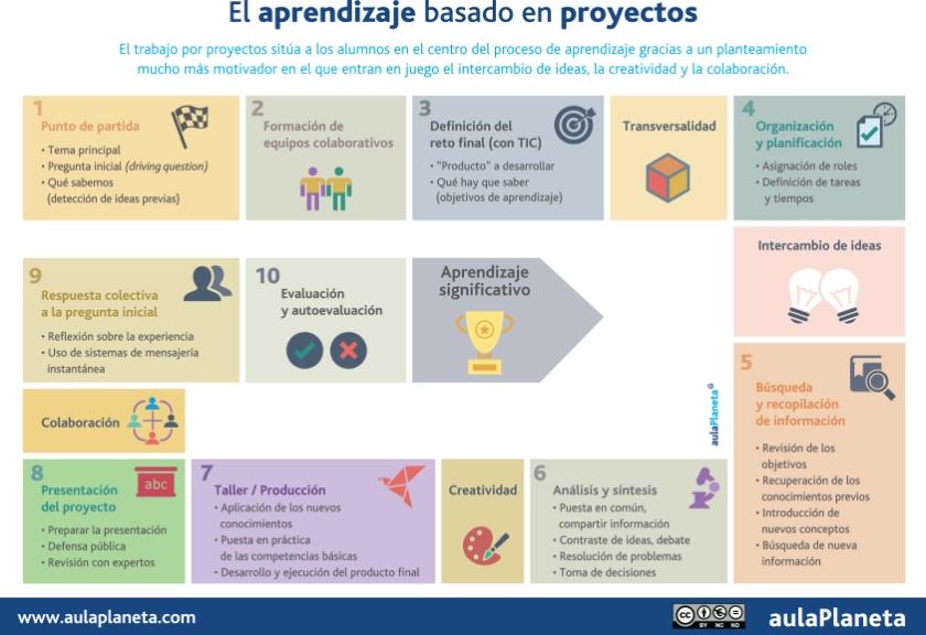 infografia_el-aprendizaje-basado-en-proyectos